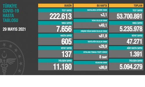 Son 24 saat günlüğü. 137 can kaybı, 7.656 yeni vaka