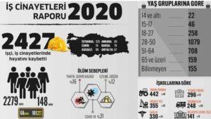 Trabzon'da 27 kişi İş kazası sonucu hayatını kaybetti